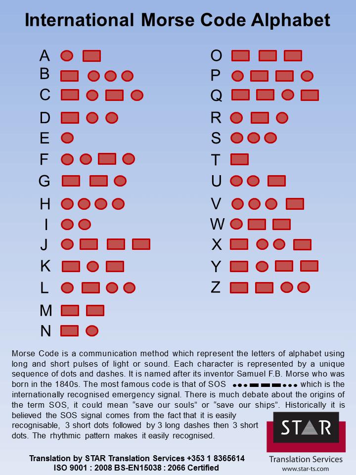 International Morse Code Alphabet