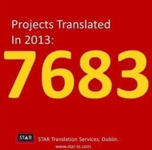 Projects translated, STAR by numbers 2013