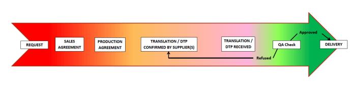 Rush translation process