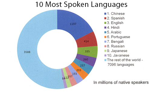 Ten Most Spoken Languages